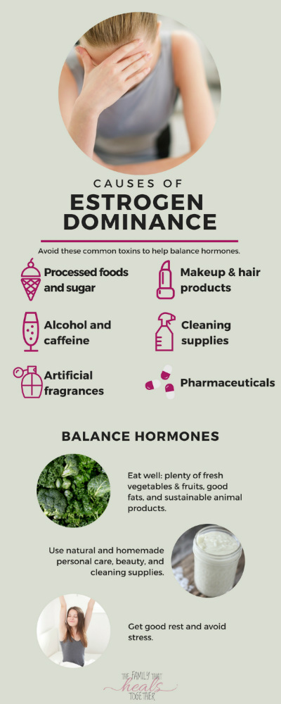 Estrogen Dominance - Hormonal Imbalance? Signs, Symptoms, & Causes